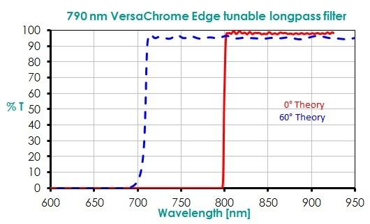 790 nm VersaChrome Edge tunable longpass filter