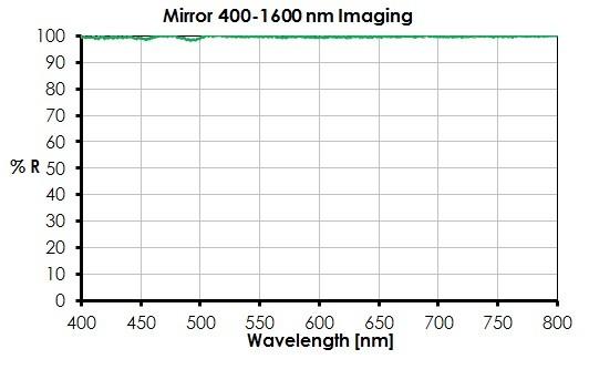 400-1600 nm lambda/10 mirror (D=25mm)
