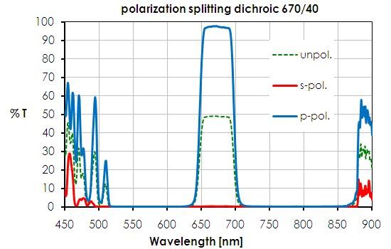 Polarisations-Strahlenteiler PBP 670/40 (25,5x36)