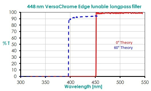 448 nm VersaChrome Edge tunable longpass filter