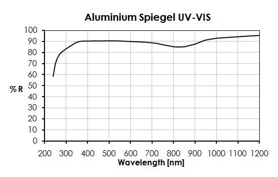 Aluminium Spiegel UV-VIS