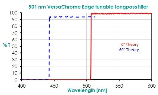 501 nm VersaChrome Edge tunable longpass filter