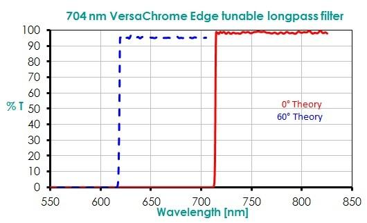 704 nm VersaChrome Edge tunable longpass filter