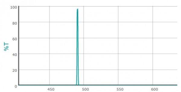 Ultranarrow-Bandpass Filter 1063,1/1,8