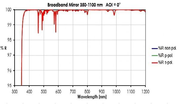 350-1100 nm Breitband-Spiegel lambda/10 (T=3mm)